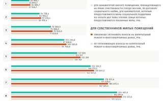 Документы на ЖКХ субсидию: список бумаг для получения