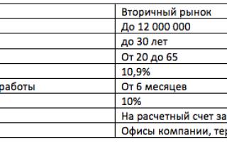 """Ипотека в """"Газпромбанке"""": условия предоставления без первоначального взноса, на вторичное жилье"""